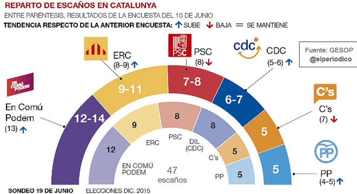 El segon sondeig general de les eleccions del 26-J, en obert i al complet