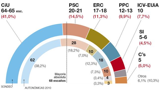 El barómetro de Catalunya, al completo
