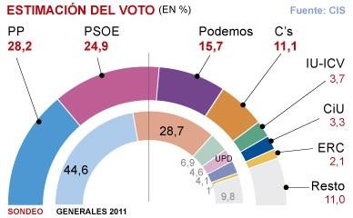 """<span style=""""font-size:40px;line-height:42px;"""">El PP se recupera y aventaja en m�s de tres puntos al PSOE</span>"""
