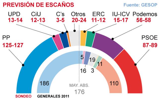 Podemos lograría 58 escaños en el Congreso a costa del PSOE e IU