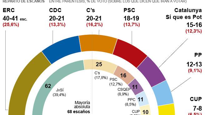 ¿Quants votants de Junts pel Sí el 27-S votarien ara el PP o Ciutadans?