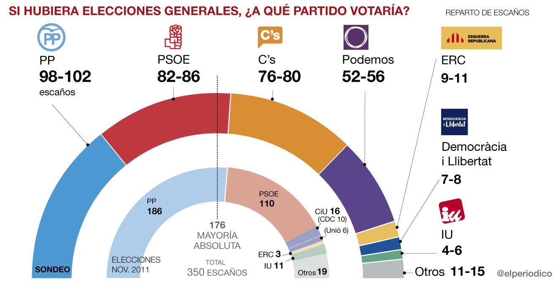 sondeo-gesop-generales-espanya-cast