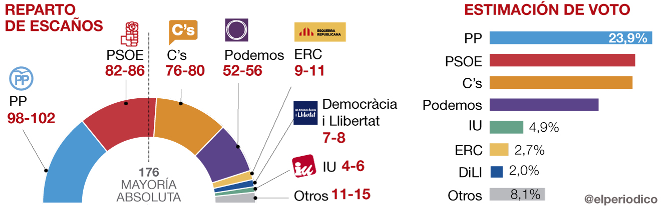 Ciudadanos tendr� la llave de una compleja gobernabilidad de Espa�a