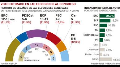 ERC batiría a En Comú Podem y también ganaría unas generales