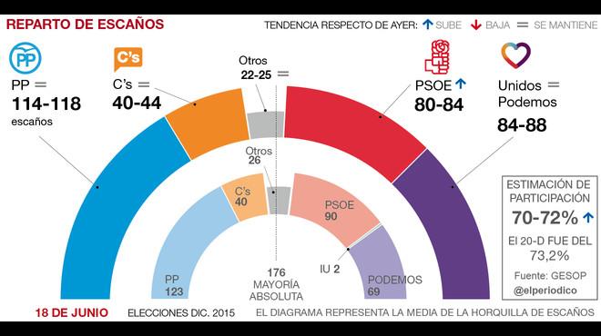 El PSOE repunta en el ecuador de la campaña