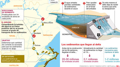 El delta de l'Ebre necessita dos milions de tones anuals de sediments