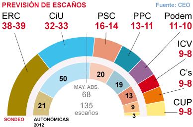 ERC afianza su triunfo electoral y Podemos lastra a ICV y Ciutadans