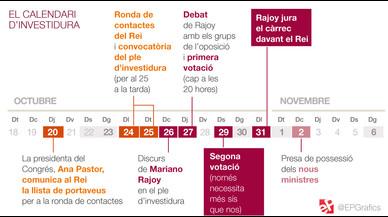 El calendari que planteja el Congrés per investir Rajoy