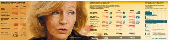 L'impost de patrimoni aportar� m�s de 200 milions a Catalunya