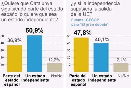 El independentismo bajar�a al 40% si Catalunya saliera de la Uni�n Europea