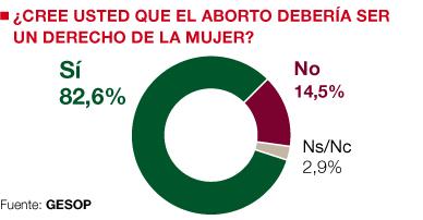 Ocho de cada 10 españoles rechazan la contrarreforma del aborto