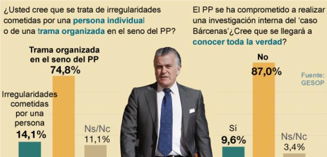 Los españoles desconfían de que el 'caso Bárcenas' se esclarezca
