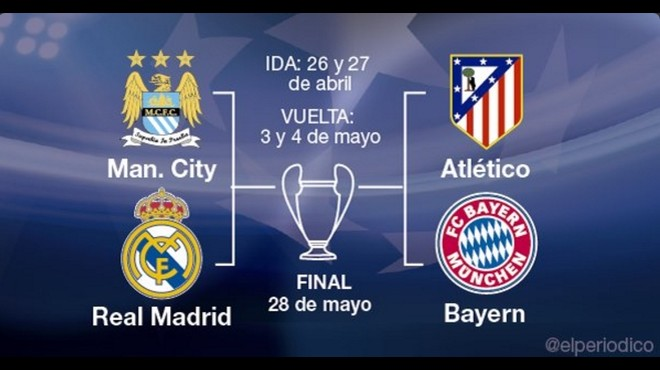 Sorteig de semifinals de la Champions 2016: en directe