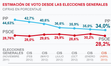 El PP sigue cayendo pero aumenta su diferencia con el PSOE