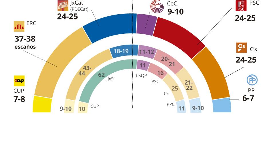 Encuesta elecciones Catalunya: Puigdemont recorta distancias con Junqueras a un mes del 21-D (ES)