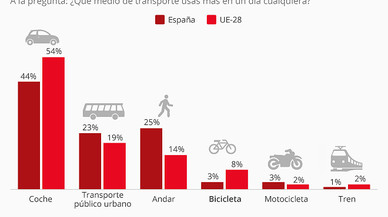 An�lisis de la movilidad en Europa, seg�nStatista.