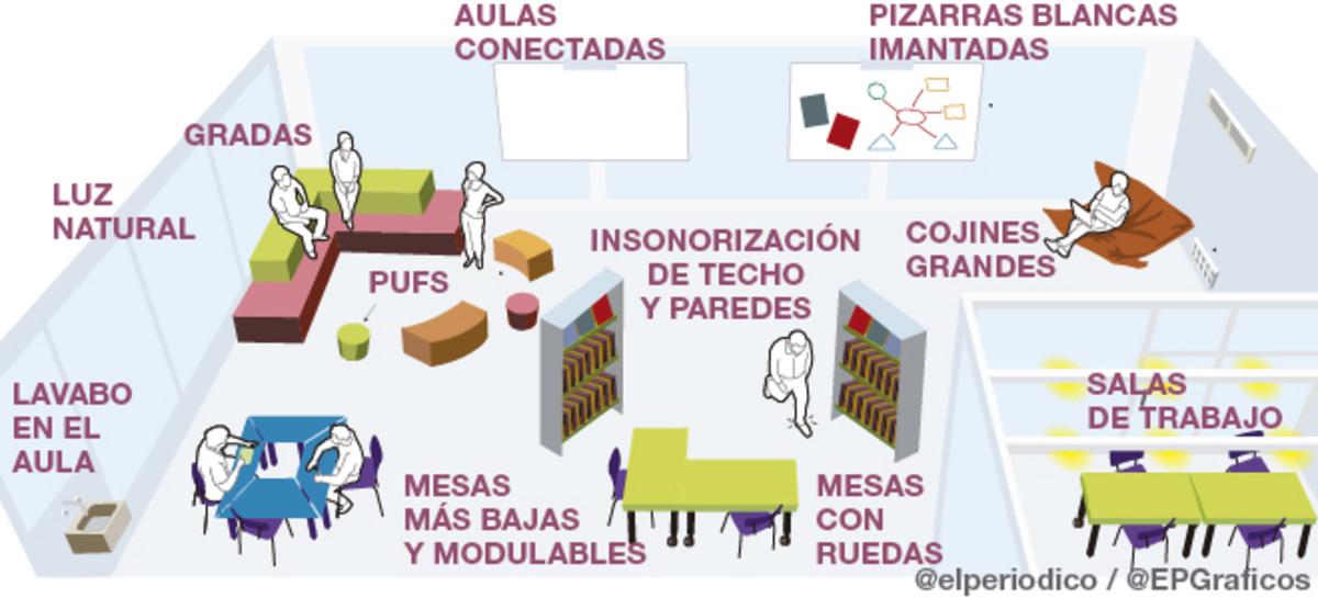 Representación gráfica de El Periódico de un aula en condiciones adecuadas (Fuente: http://estaticos.elperiodico.com/resources/jpg/9/9/aula-del-futuro-slide1-1465235672499.jpg)