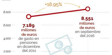 El gasto en pensiones contributivas crece hasta los 8.551 millones