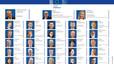 Les cares de l'equip de Juncker a la Comissió Europea