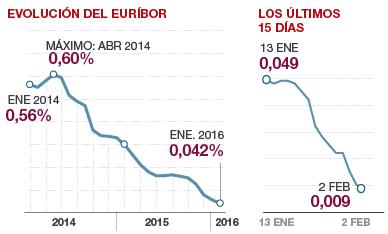 El eur�bror roza el 0%: alivia a los hipotecados y presiona a la banca