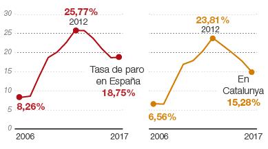 El paro aumentó en el primer trimestre en 17.200 personas