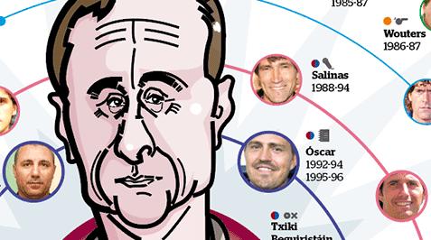 La galàxia Cruyff: jugadors bajo les seves ordres que han desenvolupat carreres en el futbol