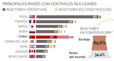 Una de cada tres nucleares en construcci�n en el mundo est� en China