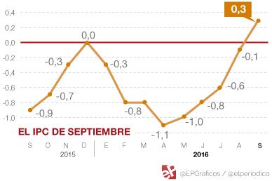 El IPC interanual entra en positivo por primera vez en nueve meses