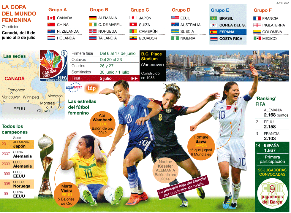 Canada Futbol 2015 Mundial Futbol Femenino Canada