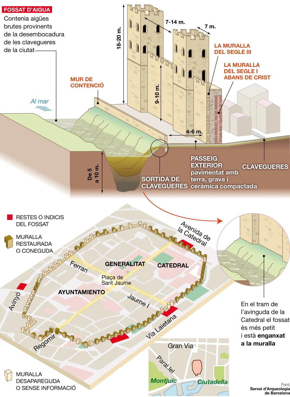 Claveguera just a tocar la muralla romana de Barcelona