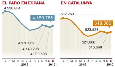 El paro aumenta en 57.247 personas en enero y cae la contrataci�n