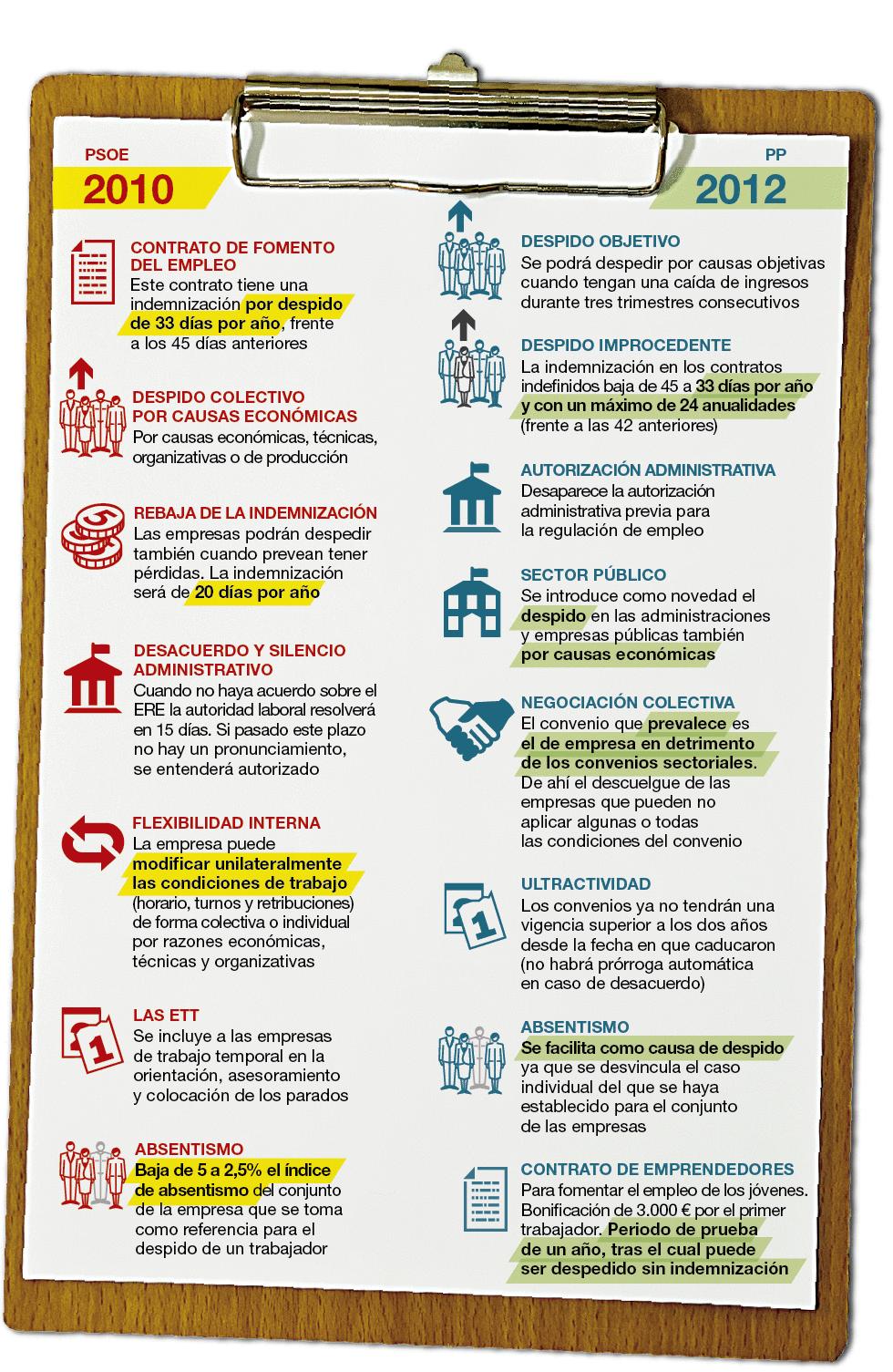 reforma laboral socialista 2010 y la reforma pp