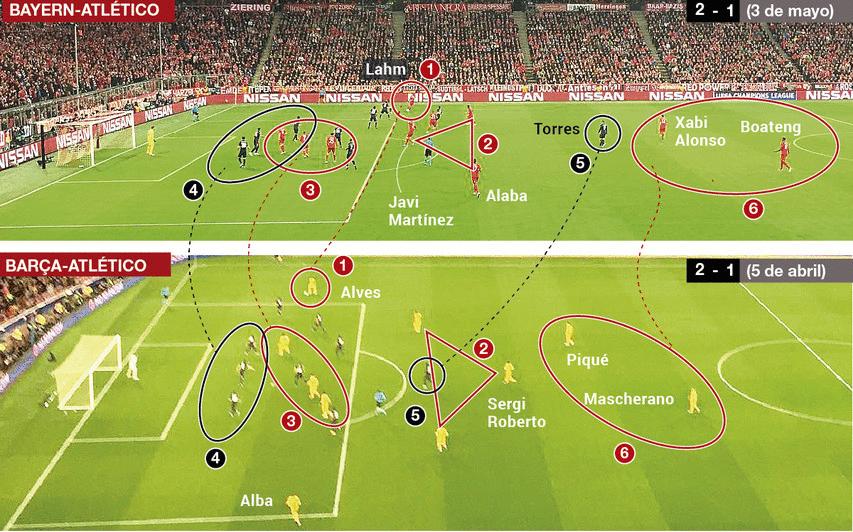 Bayern y Bar�a, ataque sin premio