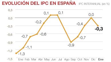 El IPC inicia el 2016 con un descenso del 0,3% por la ca�da del precio de la luz