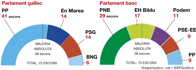 El 25-S d�na empenta a Rajoy i complica la vida a S�nchez