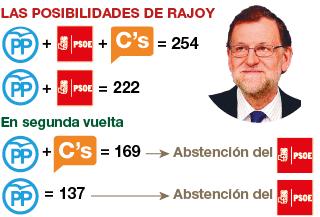 Un diputado canario aliado del PSOE podr�a tener la llave