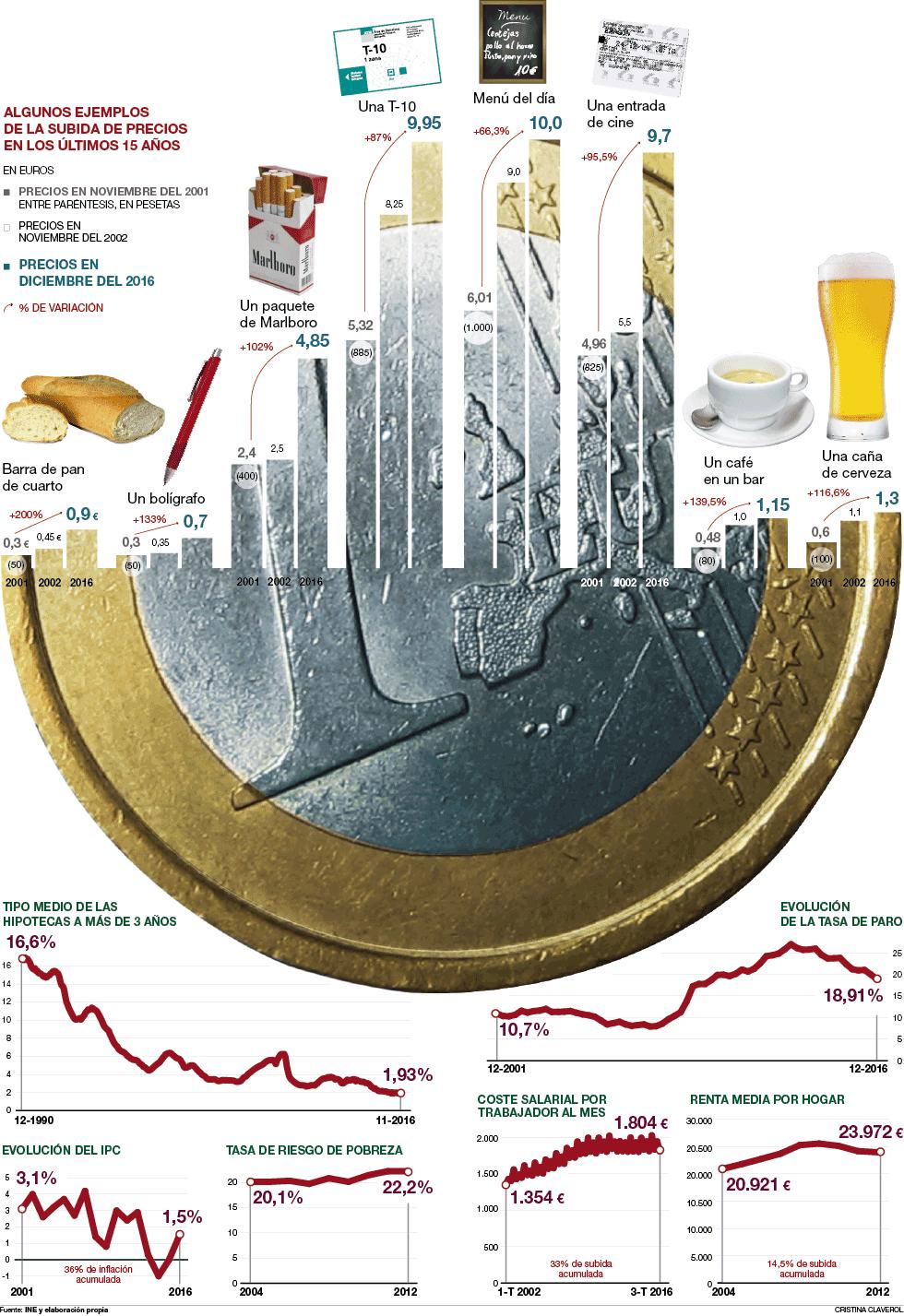 Subida de precios desde que entró en vigor el euro