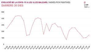 Coronavirus en Baleares: Notifican dos nuevos muertos por Covid-19 y 213 positivos