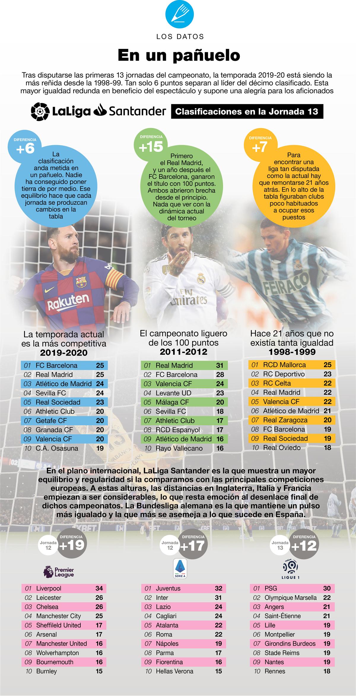 La competitividad de LaLiga Santander.