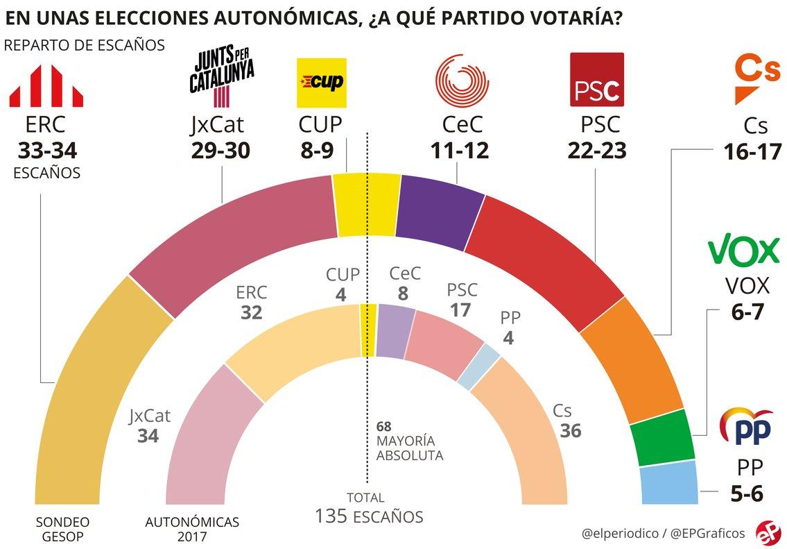 ERC podria elegir entre JxCat i l'esquerra per governar