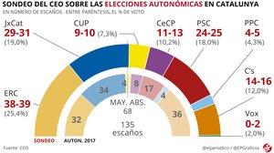 Encuesta CEO: Los independentistas podrían llegar a 80 escaños en el Parlament y Cs podría perder 20