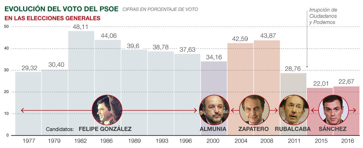 El PSOE, 20 años sin líderes ni proyecto
