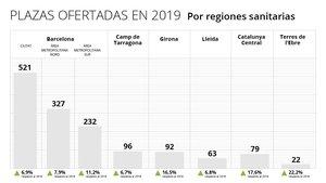 Catalunya crea una oferta sense precedents per formar especialistes en l'àrea de salut
