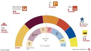 Encuesta del GESOP para las elecciones municipales de Barcelona.
