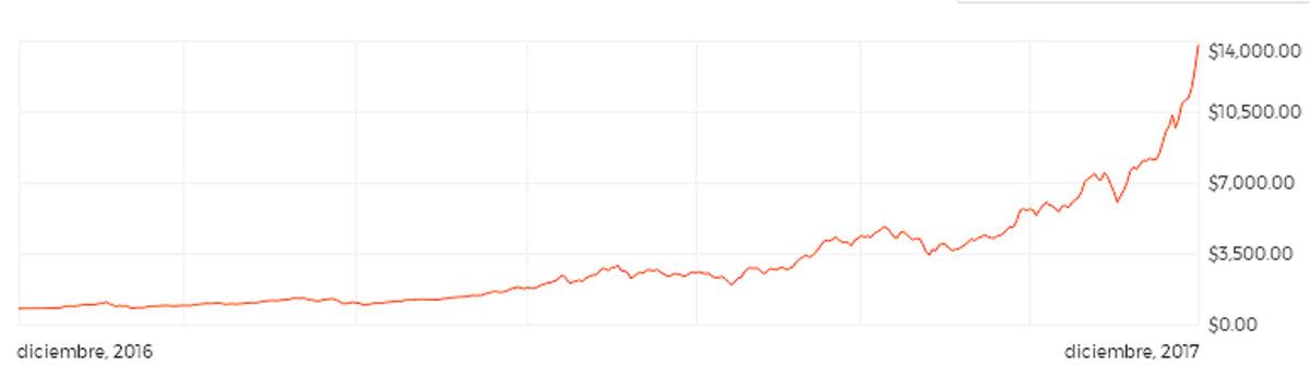 La revalorización del bitcoin en un año.