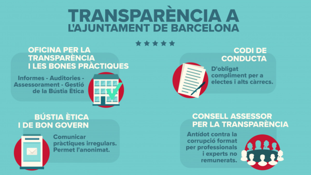 Transparencia en el Ayuntamiento de Barcelona.