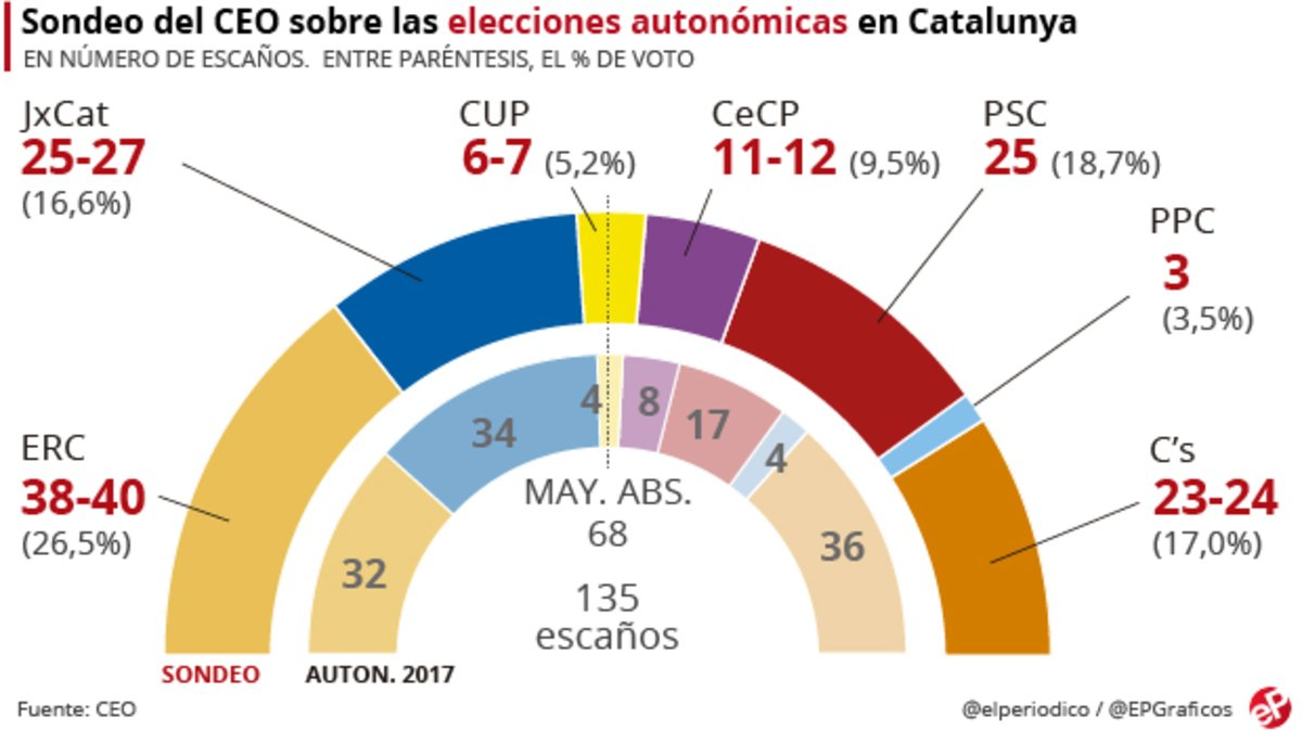 Enquesta CEO: ERC guanyaria les eleccions catalanes i el PSC i JxCat empatarien en el segon lloc