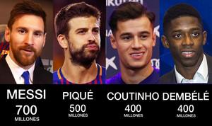 El Barça blinda a sus estrellas con cláusulas multimillonarias para evitar otro 'caso Neymar'
