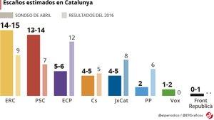 Sondeo elecciones generales Catalunya: ERC y PSC se disputan la victoria el 28-A