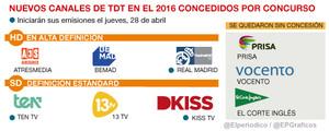 Els sis nous canals de TDT ja estan a l'aire